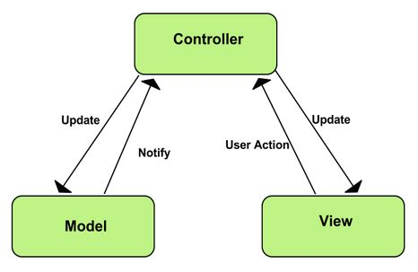 Model-View-ViewModel MVVM Explained - CodeProject