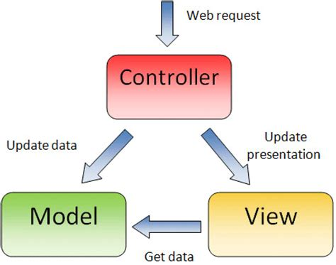 Which is the best alternative to the Model View Controller