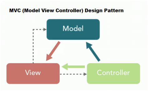 The Model-View-Controller MVC Design Pattern for PHP