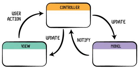 Model Model View Controller - c2com