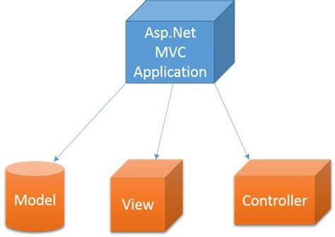 MVC or MVP Pattern Whats the difference? Infragistics Blog