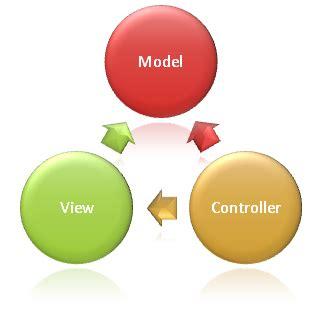Model view controller essay