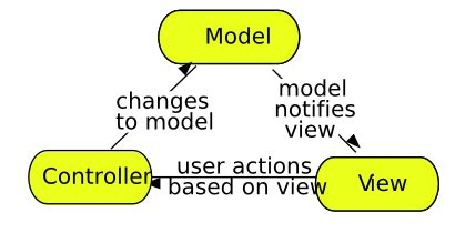 The Model View Controller pattern in web applications